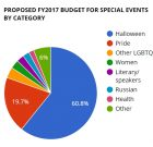 How Much Does West Hollywood Spend on Special Events?