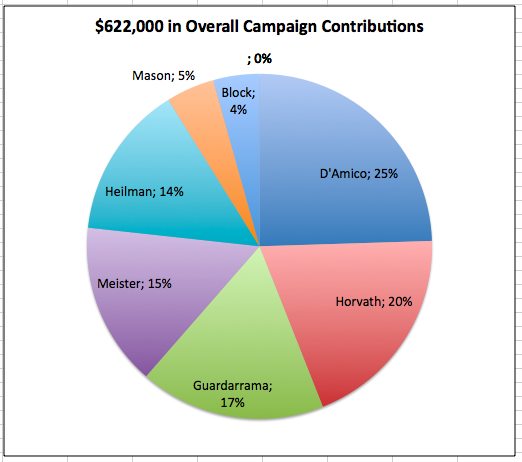 Overall Contributions