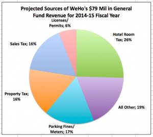 West Hollywood Mid-Year City Revenue Sources