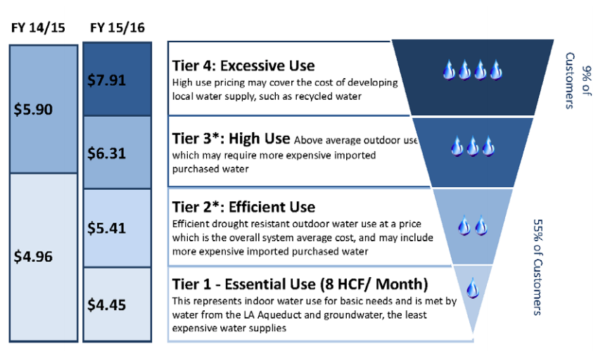 LADWP's proposed water pricing tiers