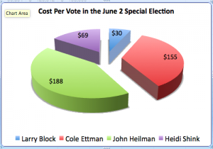Campaign spending per vote.  (Source West Hollywood City Clerk)
