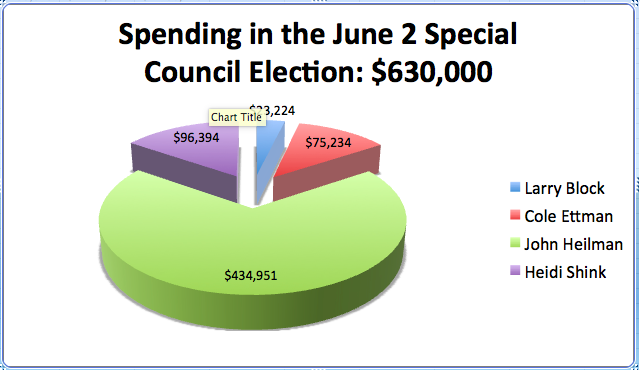 June 2015 Election spending chart
