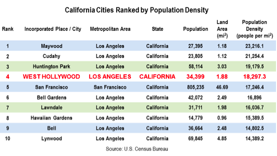 California S 4th Most Densely Populated City And How It Got
