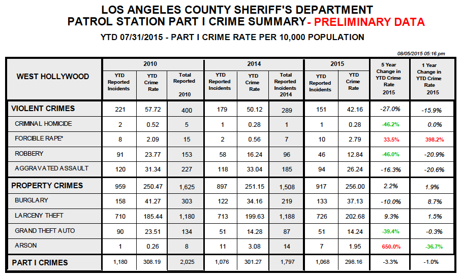 The chart above includes crimes committed in unincorporated areas served by the West Hollywood Sheriff's Station., which generally are few in number.