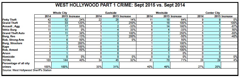Sept. 2015 WeHo Crimes