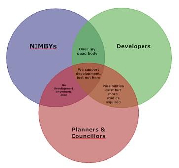 Development Venn diagram by Dr. Bruce M. Firestone