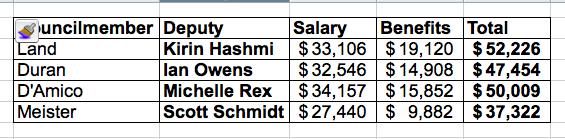 Compensation of former Weho City Council deputies from June 16 to Oct. 16.