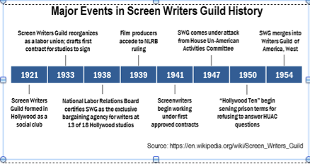 Major Events in Screen Writers Guild history