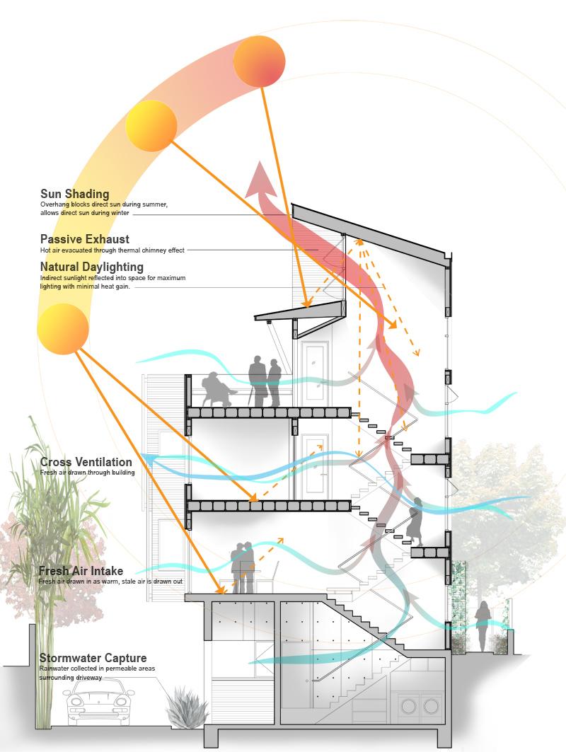 Environmental sustainability elements of 1035 N. Vista St. (WorkPlays Studio Architects)