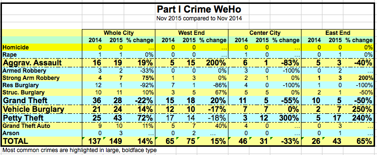 Nov. 2015 Crime report