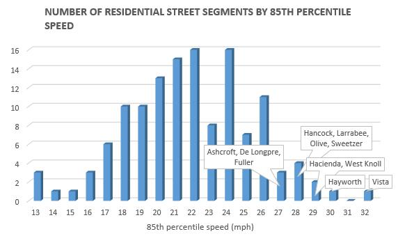 201601 residential street speeds