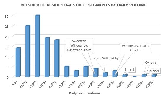 201601 residential street volumes