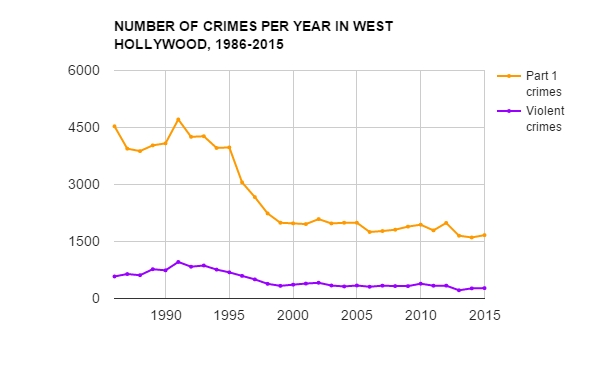 over time weho s crime rate has declined wehoville