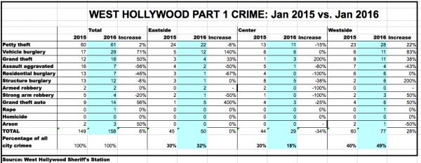 Jan. 2016 Crime chart