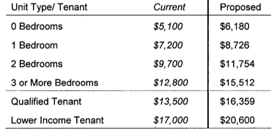 relocation fees
