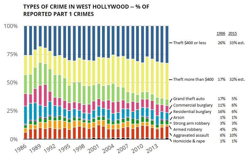 wehoville 201602 crime mix