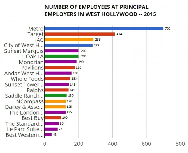wehoville 201602 employers