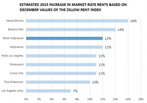 wehoville 201602 zillow rent increases nearby