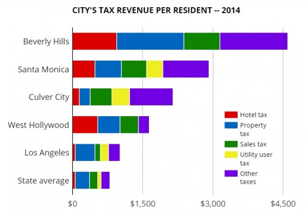 wehoville 201603 tax revenue