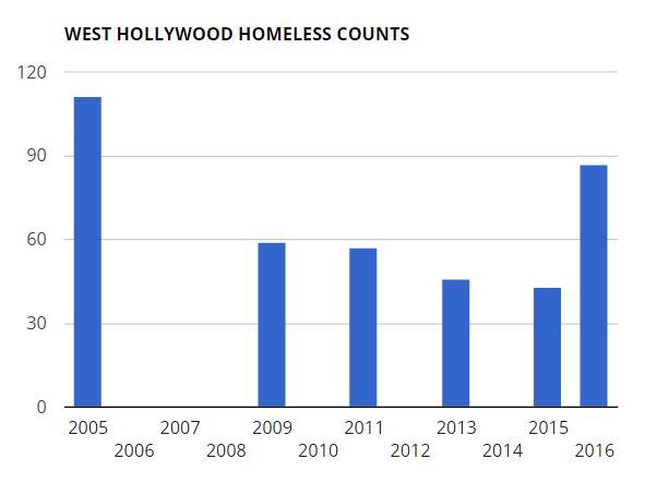201604 homeless