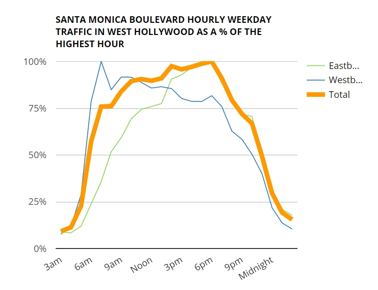 201604 smb hourly traffic