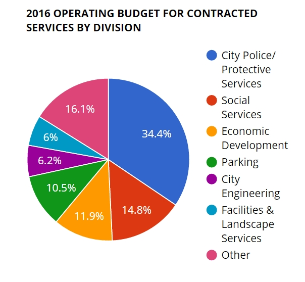 wehoville 201604 contracted services by division