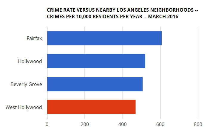 weho looks good in comparison of local crime rates wehoville