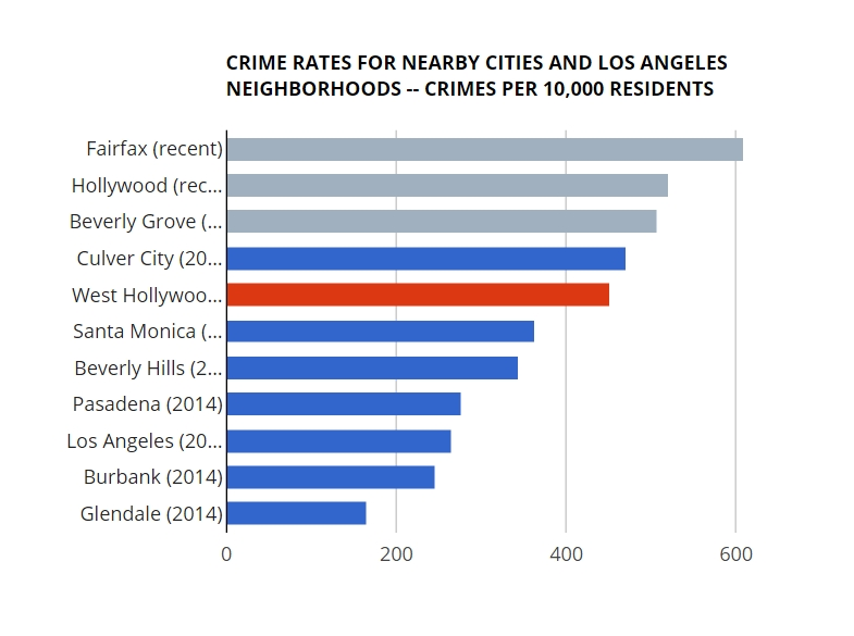 another weho crime comparison shows rates higher wehoville