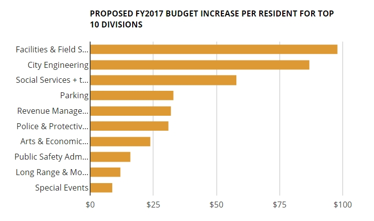 wehoville 201606 proposed budget