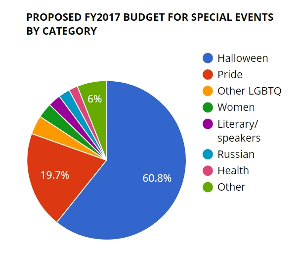 West Hollywood Special Events spending