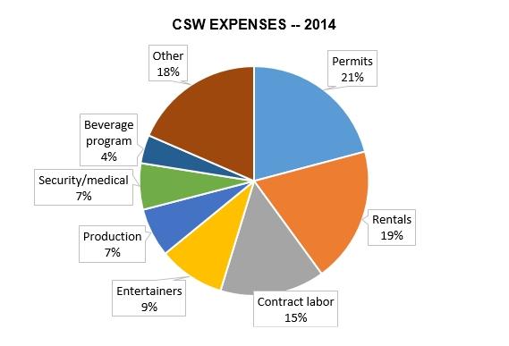 201608 csw expense pie