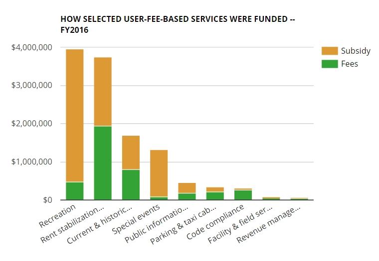 201609-fees