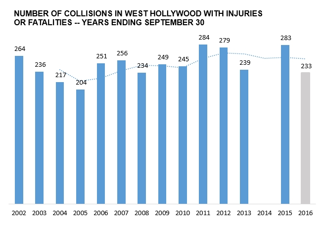 201610-collisions-weho-time-series