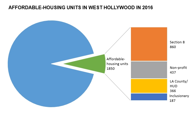 wehoville-201610-affordable-housing