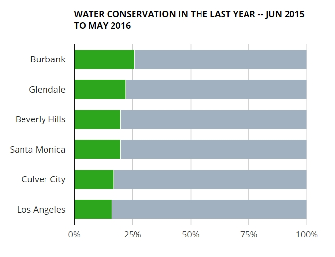wehoville-201610-water-conservation