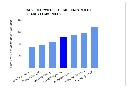 20161103-crime-dashboard-nearby