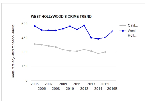 20161103-crime-dashboard-trend