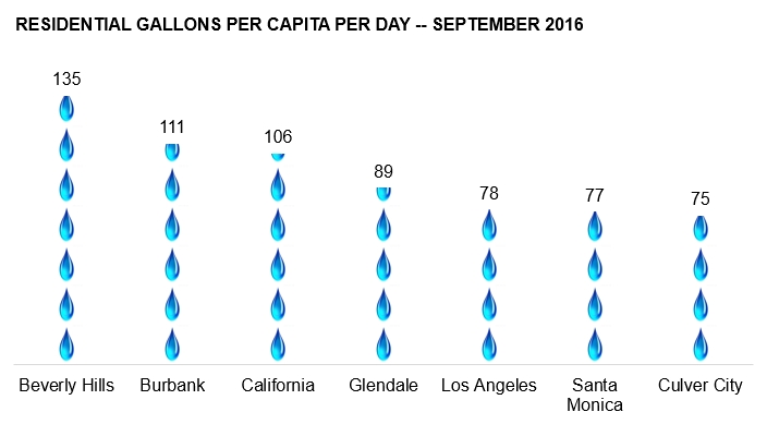 how much water do residents of local cities use wehoville