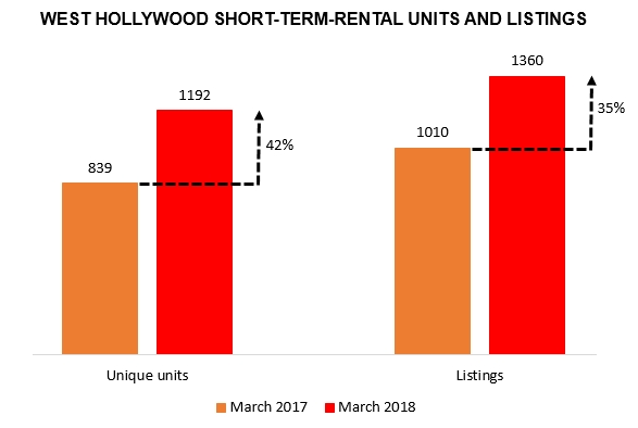 Short term rental listings in weho grew 42 in 12 months for Short term rental in los angeles