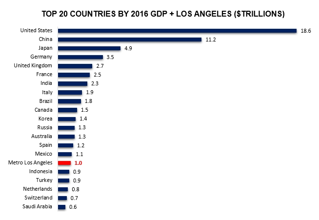 weho s 3 billion economy beats that of 33 countries wehoville