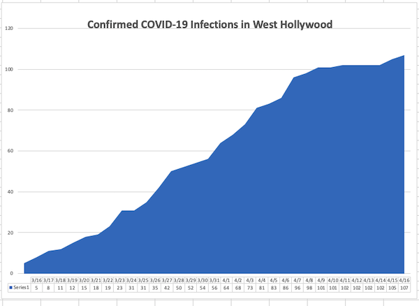 COVID-19 cases in Los Angeles surpass 20,000
