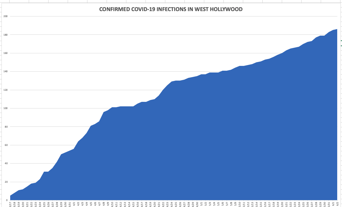 Photo of No Increase in Confirmed COVID-19 Infections in West Hollywood Today